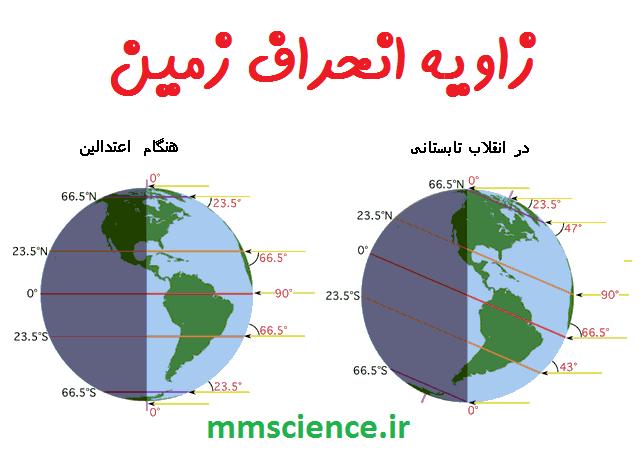 زاویه انحراف محوری زمین
