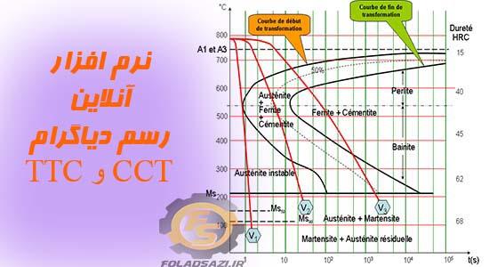 نرم افزار  رسم دیاگرام TTT و یا CCT فولاد