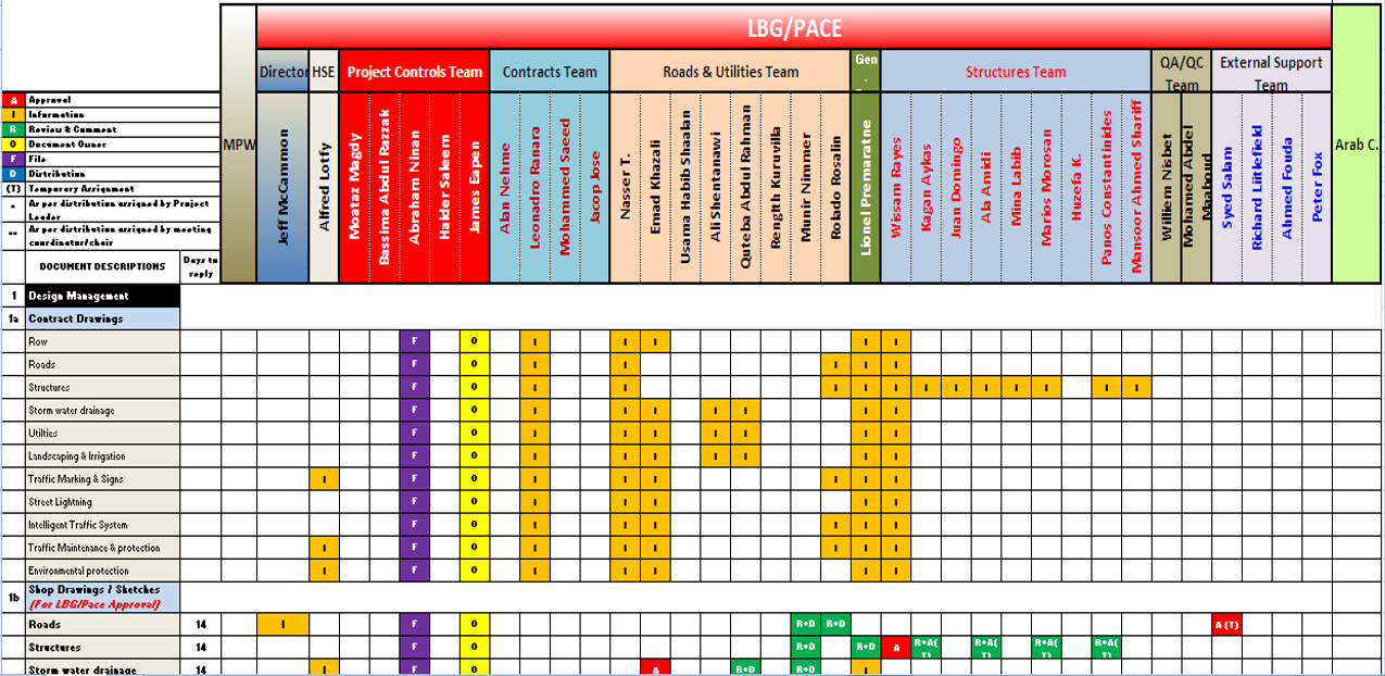 Ram Raci How To Create A Raci Matrix Project Management Outils Et Gabarits Ressources Pmgs