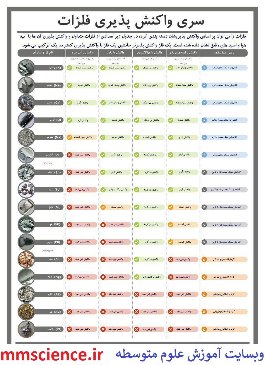 واکنش پذیری فلزات