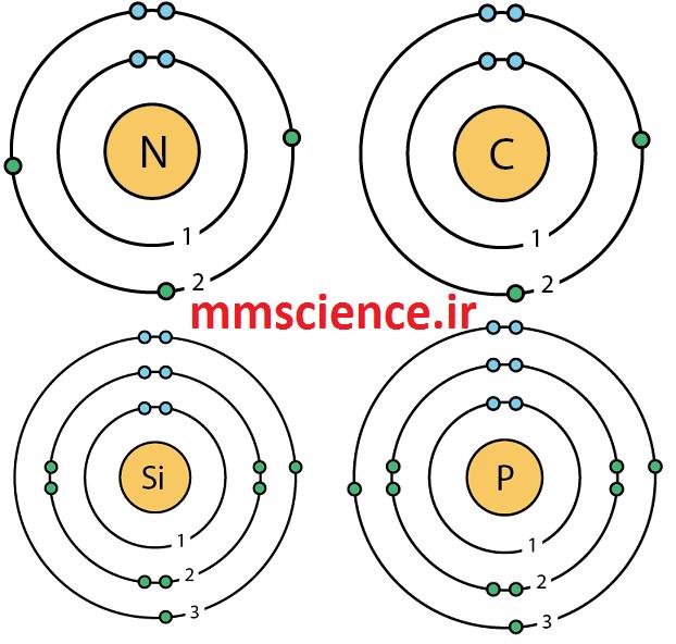 مدل اتمی بور