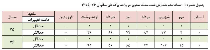 جدول تعداد تخم شمارش شده سنک صنوبر در واحد برگ