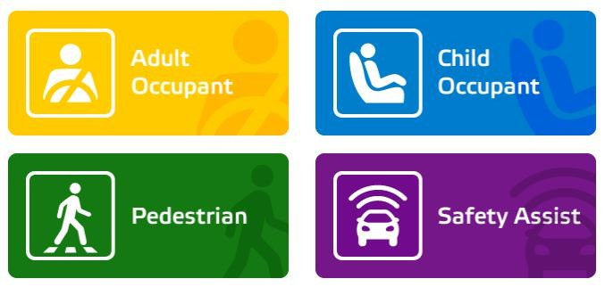 موسسه ایمنی Euro NCAP