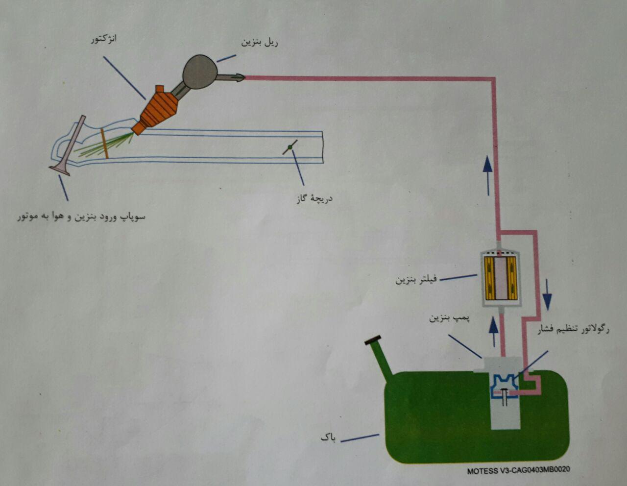 سیستم سوخت رسانی با رگولاتور کاهش ثابت فشار بنزین