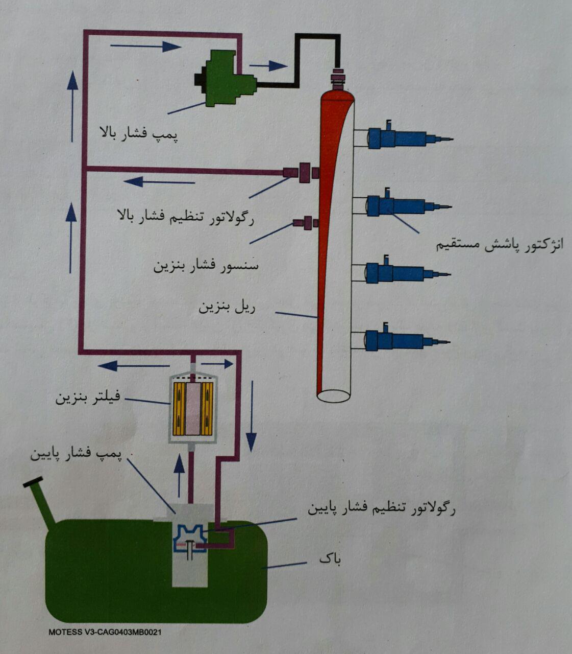 رگولاتور تنظیم متغیر فشار بالای بنزین