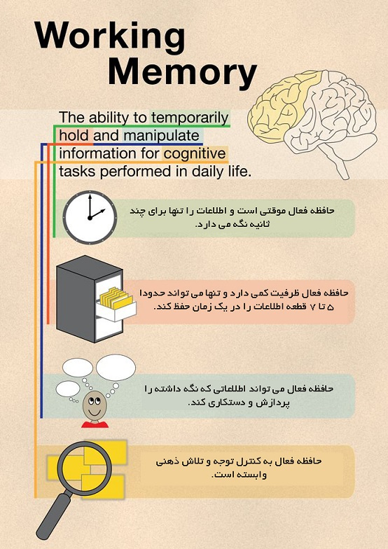 working_memory_definition
