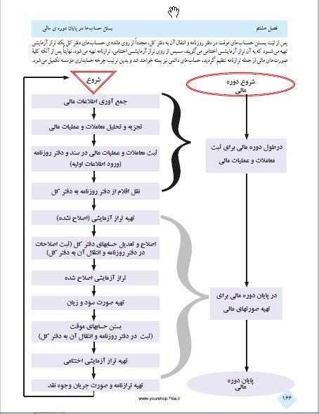 کتاب حسابداری عمومی مقدماتی شهرام روزبهانی PDF