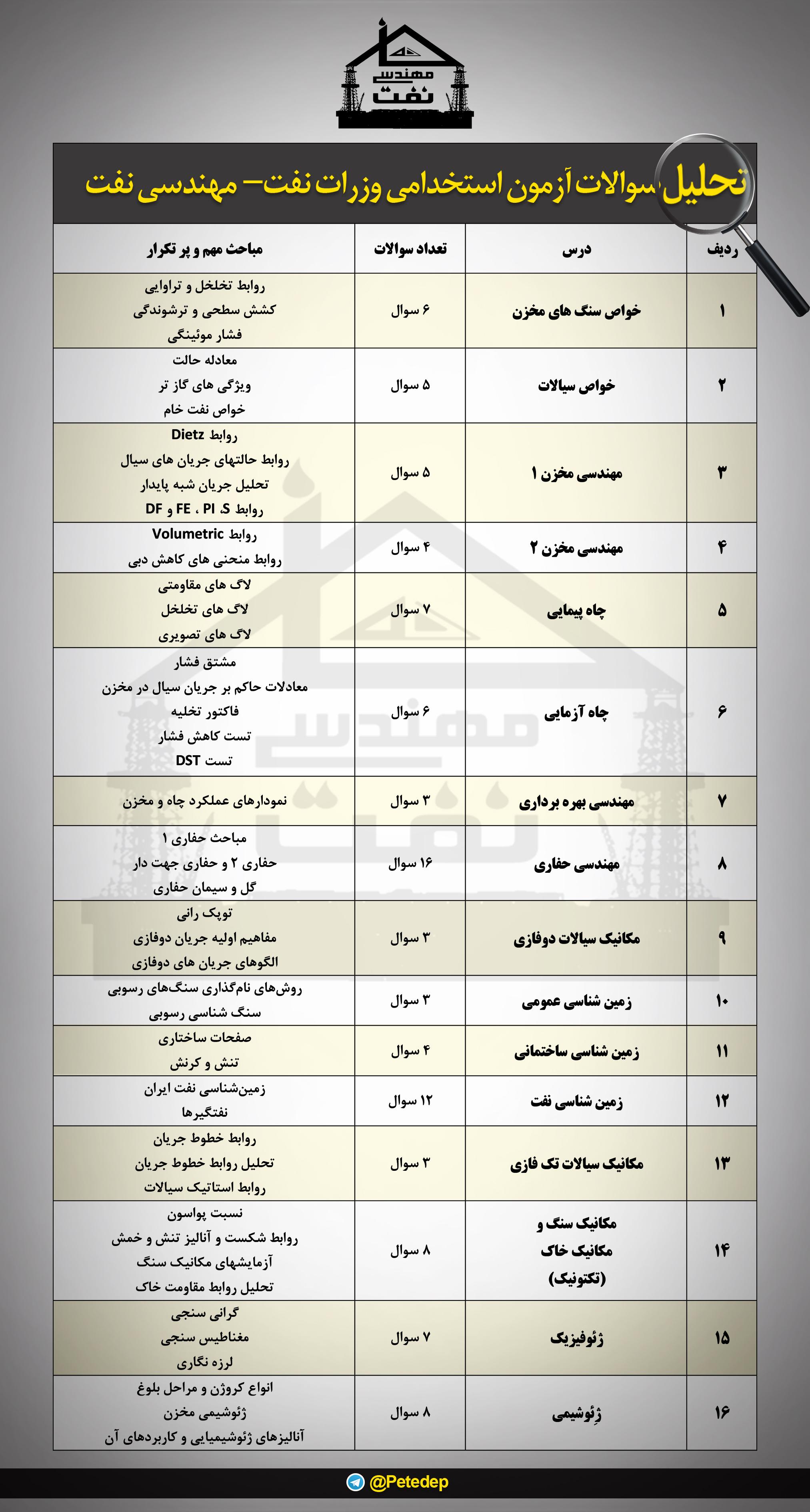 تحلیل سوالات استخدامی وزارت نفت