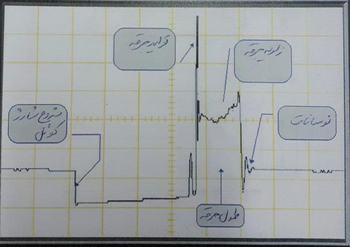 سیگنال مدار ثانویه