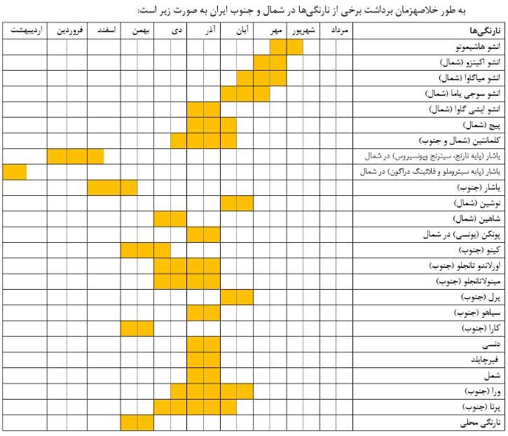 جدول زمان برداشت نارنگی