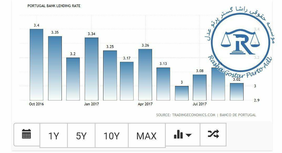 نمودار بهره بانکی در پرتغال