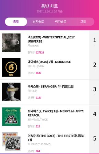 트와이스-Twice•• - Top 5 album sales on Hanteo