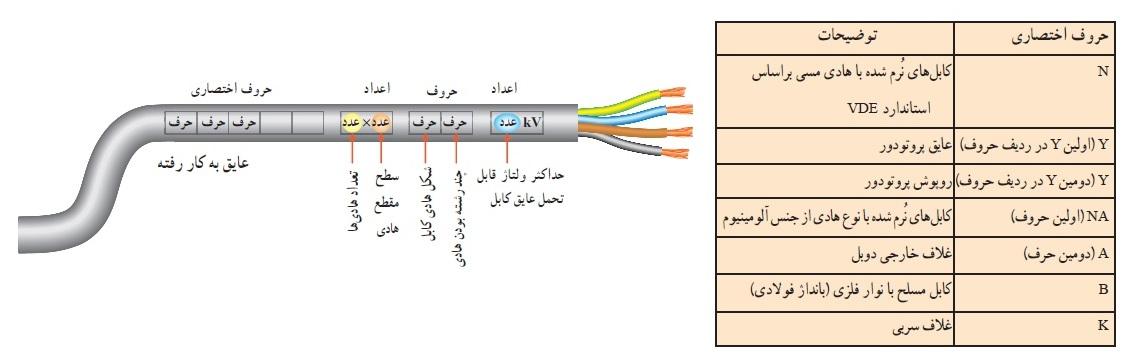 نحوه استخراج اطلاعات کابل ها