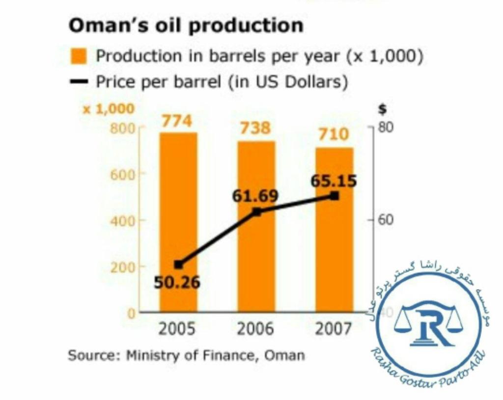 نمودار تولیدات نفتی عمان