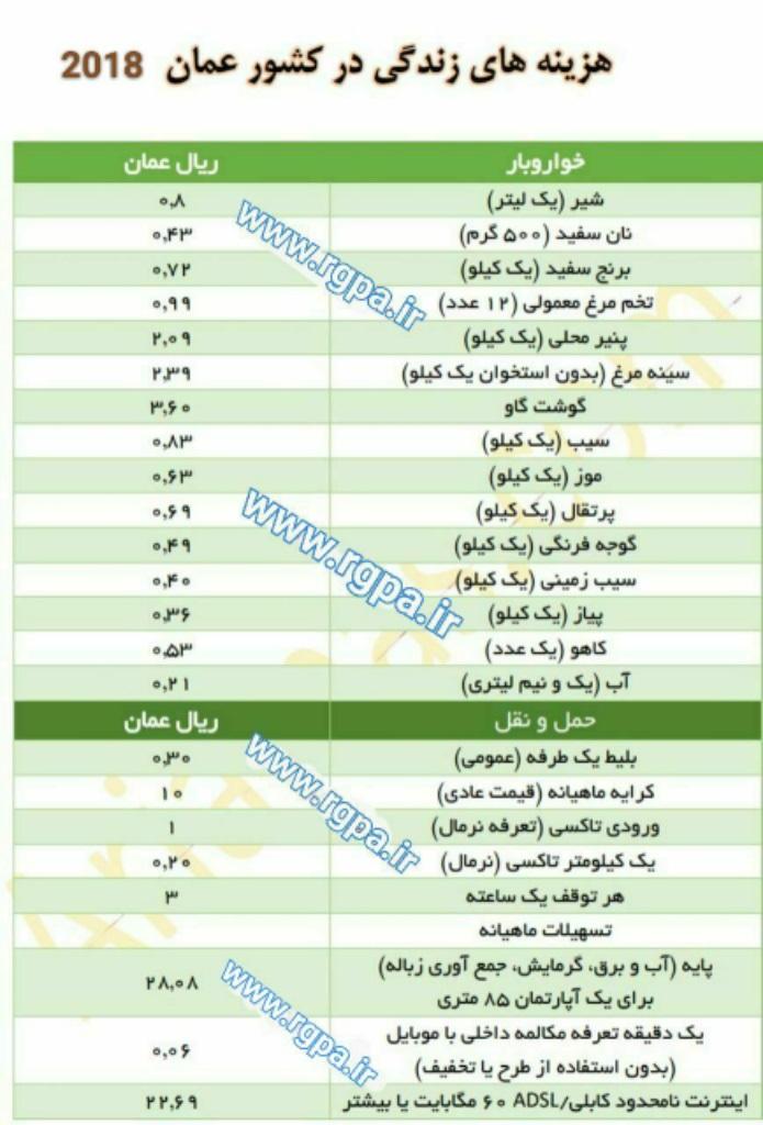 قیمت ها در عمان
