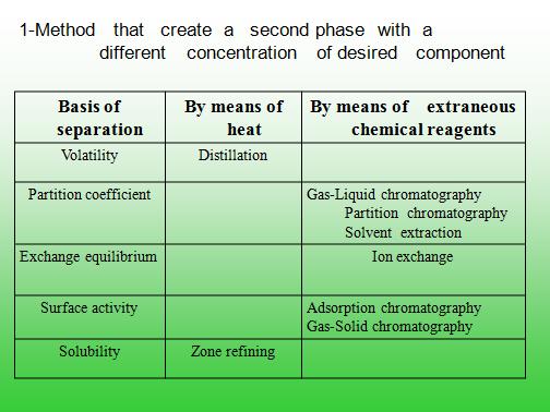 پاورپورنت درمورد روشهای فیزیکی و شیمیایی