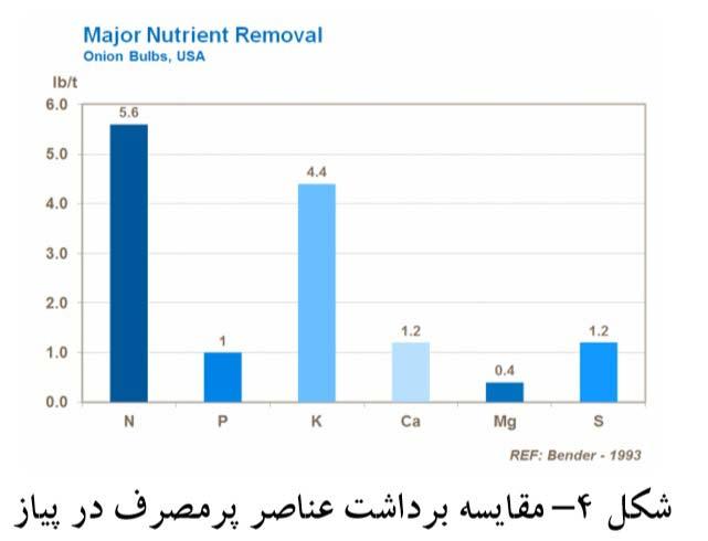 مقایسه برداشت عناصر پر مصرف در پیاز