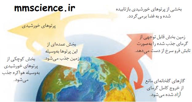 گرمایش زمین اثر گلخانه ای