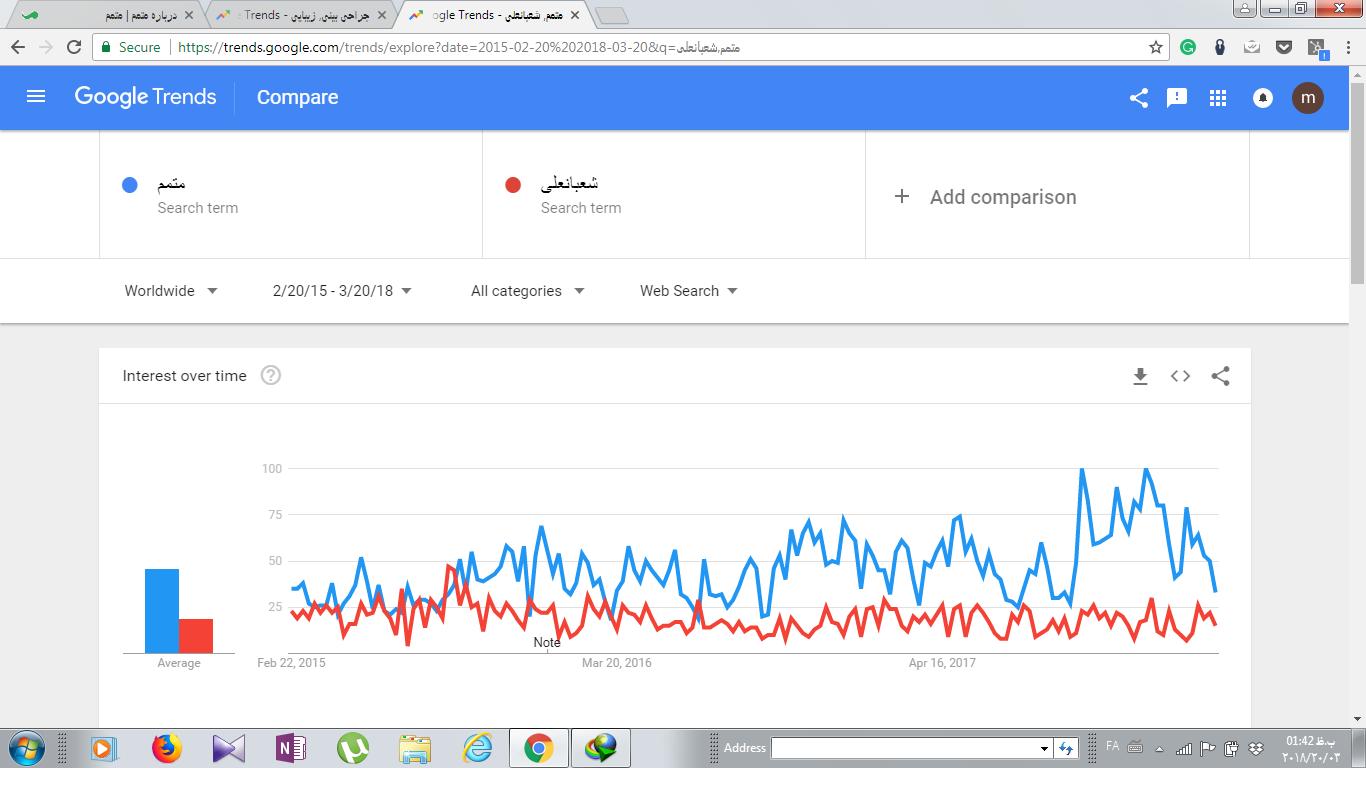 گوگل ترند - ابزاری برای استخراج آمار جستجو و سلیقه مردم