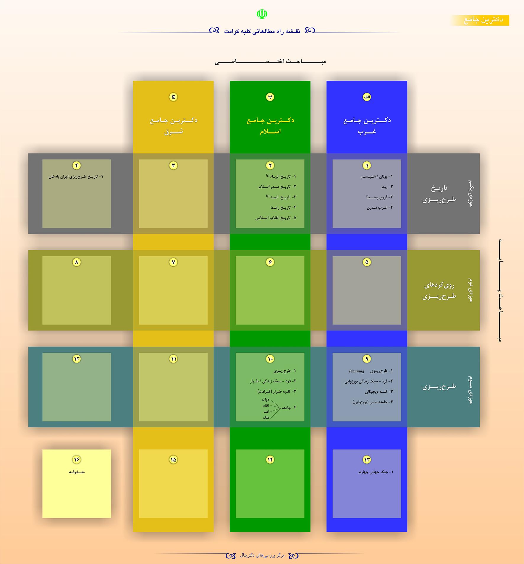 نقشه راه مطالعاتی دانش دکترینولوژی