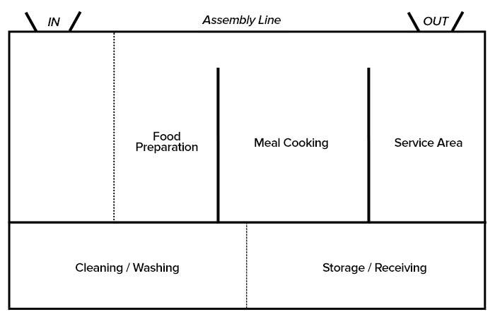طراحی آشپزخانه به شکل مونتاژ