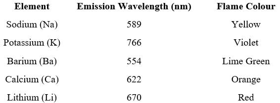 طول موج نشری عناصر مختلف