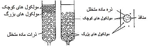 تکنیک غربال مولکولی