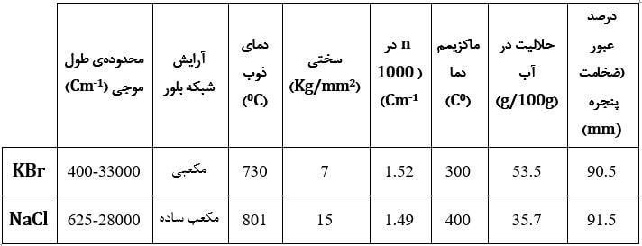 تفاوت قرص KBr و NaCl