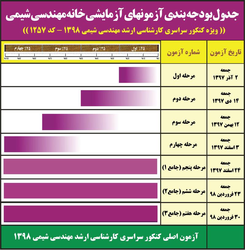 برنامه و زمان بندی آزمون های آزمایشی خانه مهندسی شیمی ایران