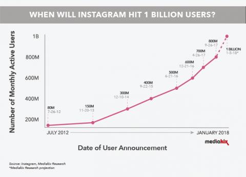 اخبار : اینستاگرام از مرز ۱ میلیارد کاربر فعال در ماه عبور کرد