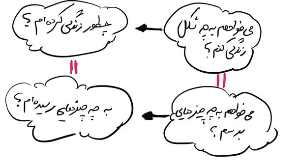 یک تمرین برای تعریف شاخص و فکر کردن بیشتر به شاخصها