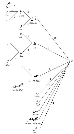 نمودار درختی حروف مقطعه قرآنی