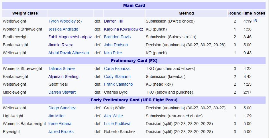 نتایج رویداد: UFC 228: Woodley vs. Till