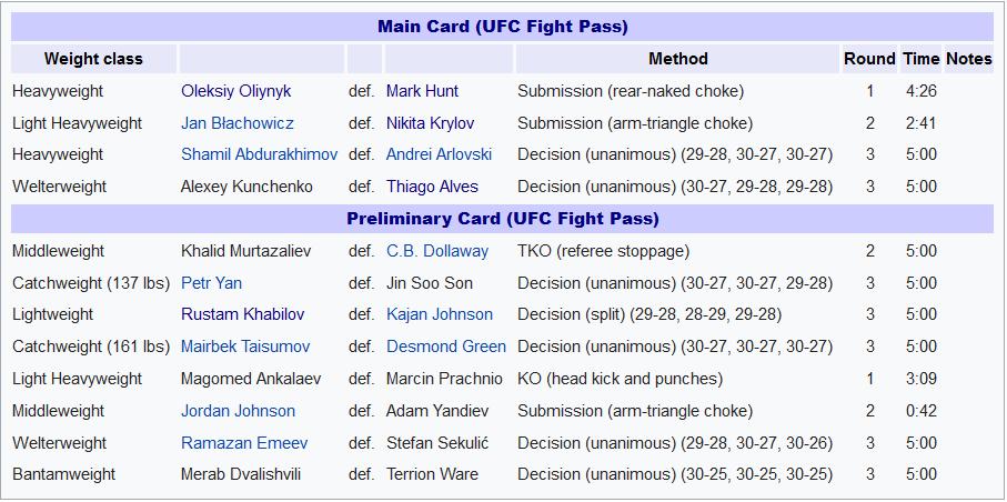 نتایج رویداد: UFC Fight Night 136: Hunt vs. Oleinik