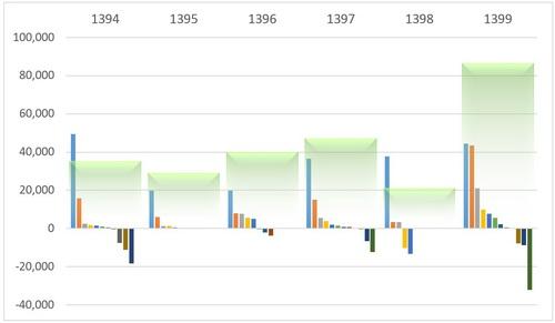 نمودارهای پیشرفته اکسل
