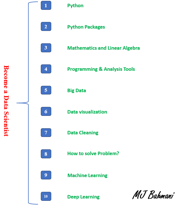10 Steps to Become a Data Scientist | Kaggle