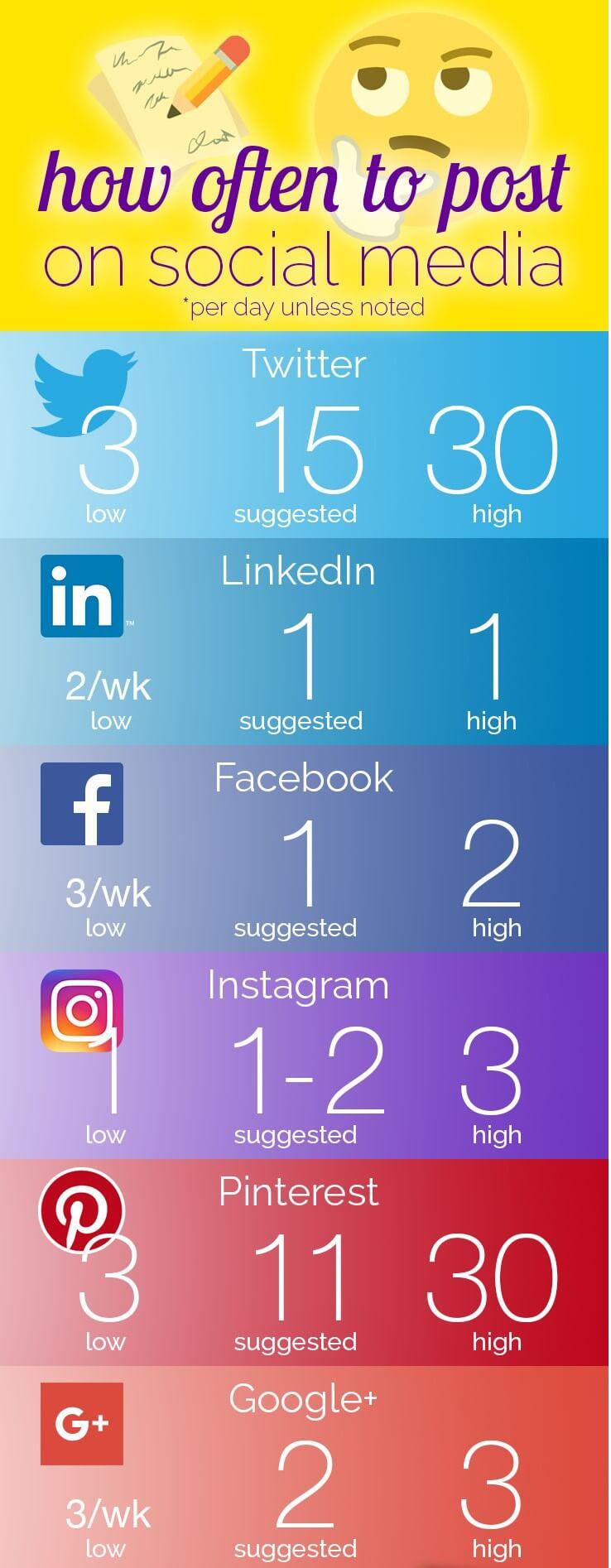 روزانه چند پست در اینستاگرام قرار دهیم ؟