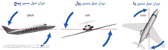 AIRPLAN_ROLL_PITCH_YAW_002.jpg