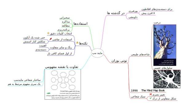 نقشه ذهنی چیست؟ بررسی کاربردهای نقشه ذهنی در یادگیری