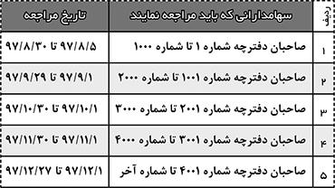 آیینه یزد - پرداخت مطالبات سهامداران محترم شرکت مجتمع تولیدی و آموزشی و مسکن فرهنگیان یزد
