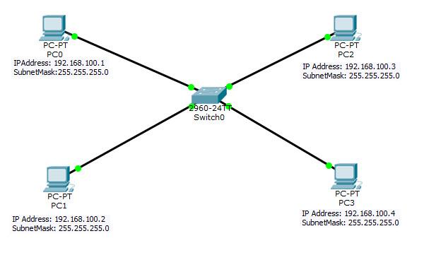 ارتباطات شبکه