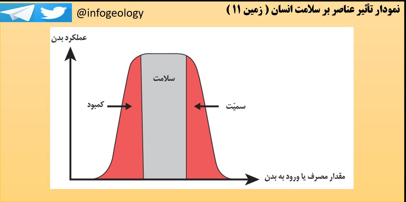 9 - نمودار تأثیر عناصر بر سلامت انسان .