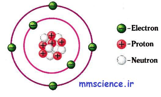 ساختار اتم علوم هشتم