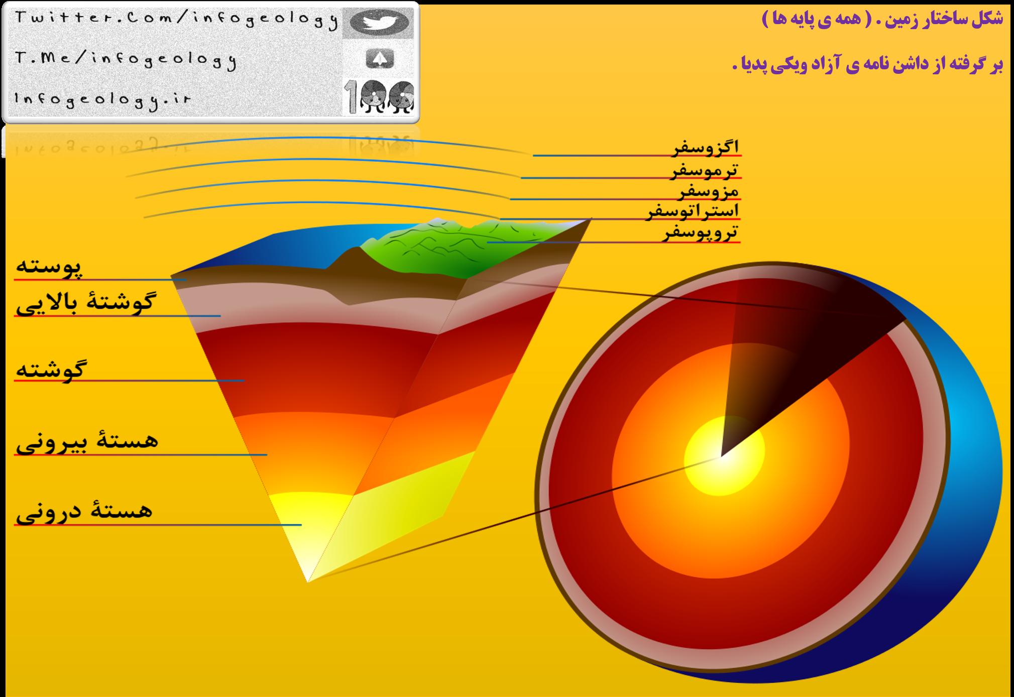 186 - شکل ساختار زمین .