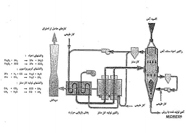 دانلود کتاب طراحی راکتور لون اشپیل ترجمه فارسی pdf ، دکتر سهرابی ، دکتر معتمد هاشمی