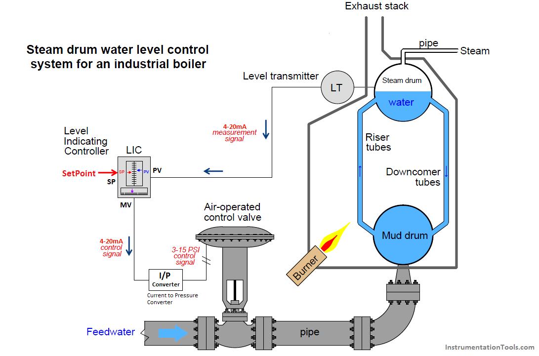 دانلود حل المسائل کنترل فرایند دکتر نیک آذر pdf مهندسی شیمی ، دانلود رایگان کنترل فرایند نیک آذر