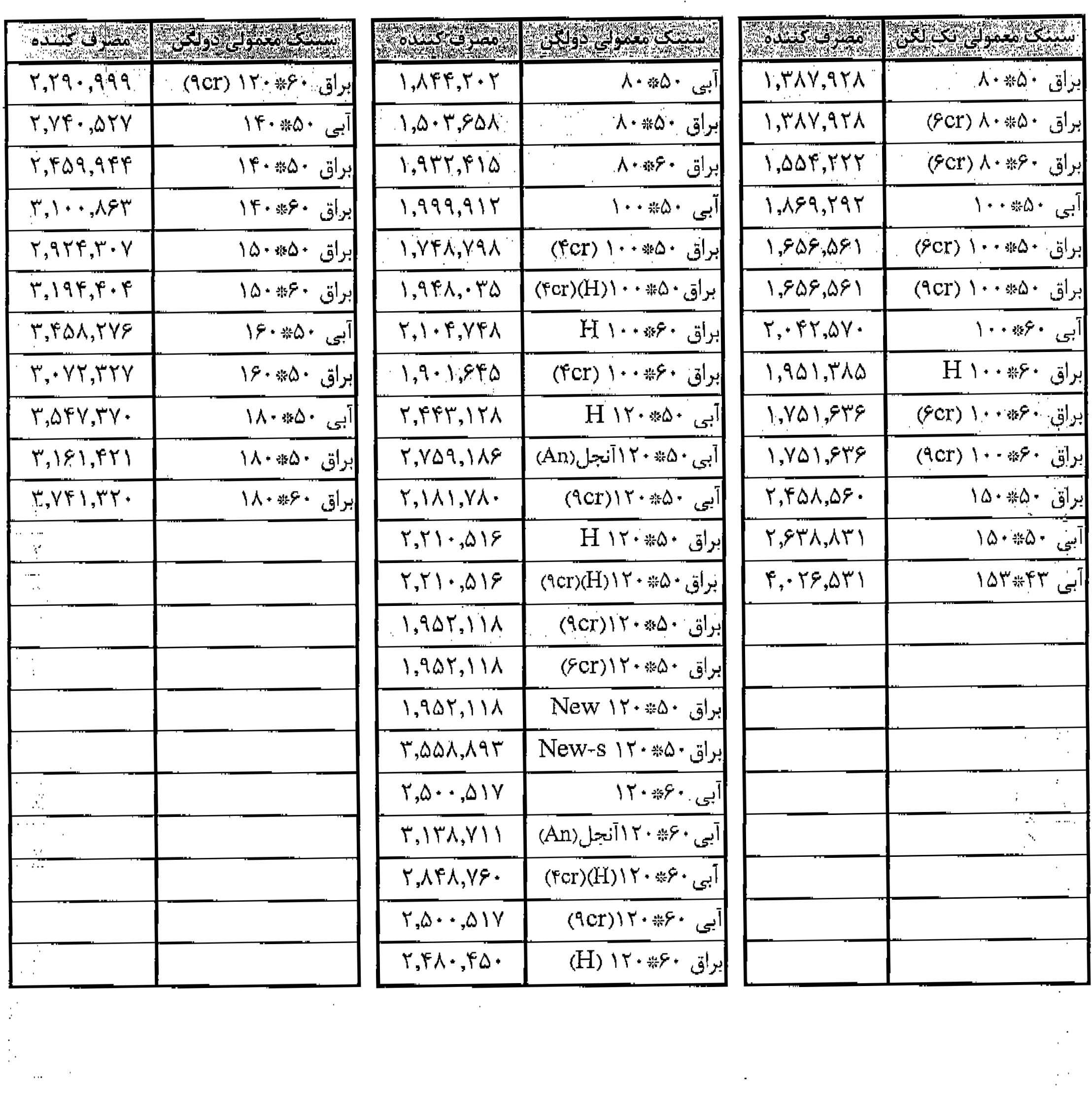 لیست قیمت سینک های معمولی اخوان