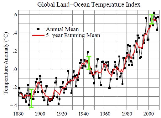 دمای میانگین زمین
