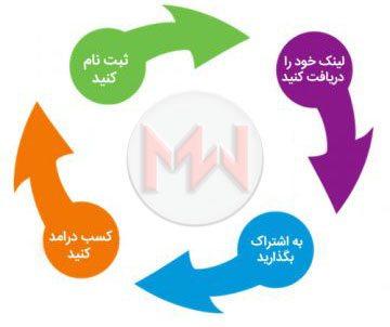 دانلود افزونه فارسی AffiliateWP