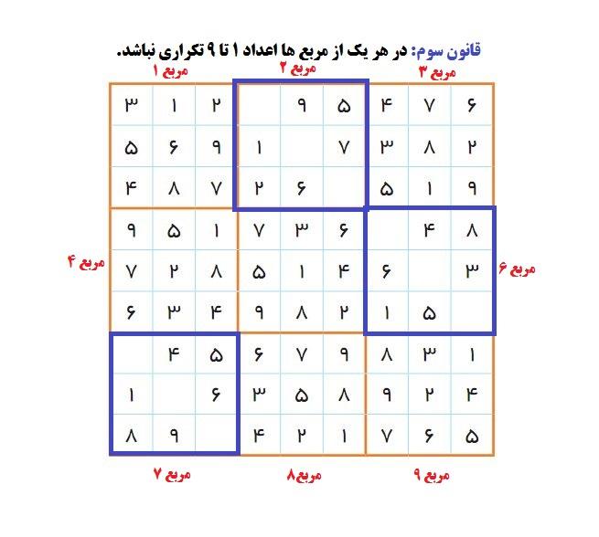 حل جدول سودوکو